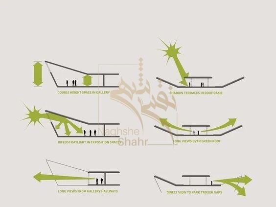 اصول و روند کلی طراحی معماری